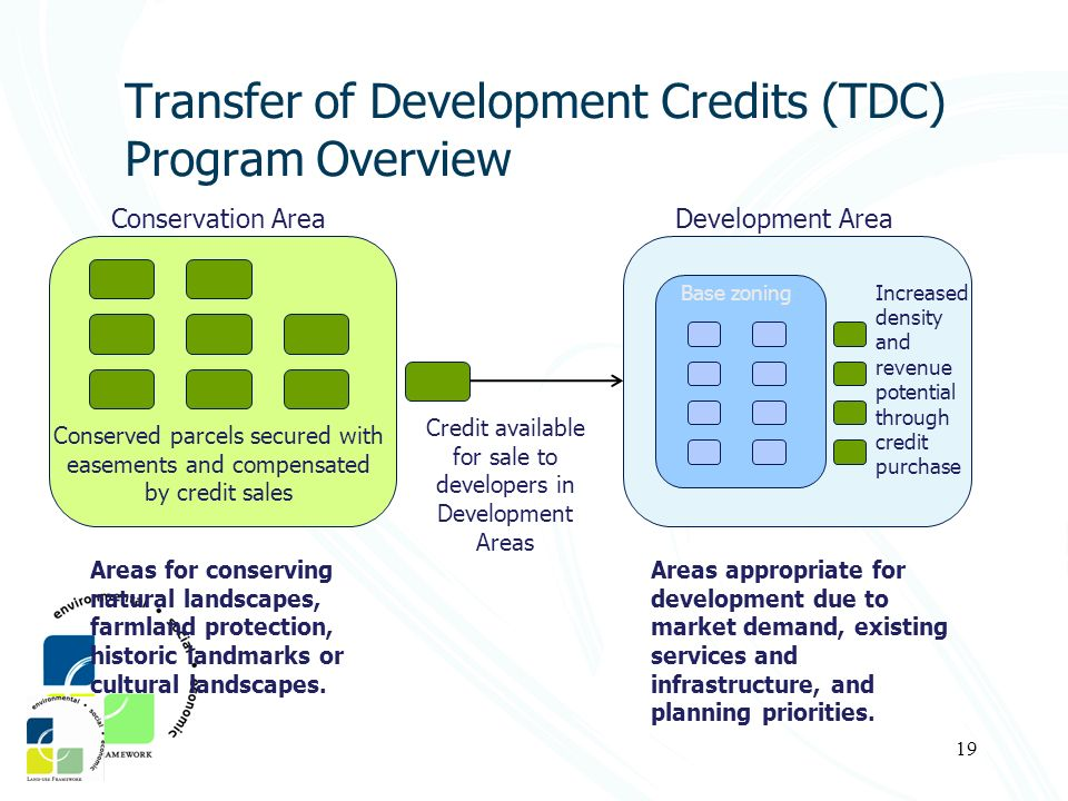 Transfer of Development Credits (TDC) Program Overview