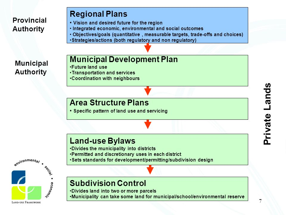 Private Lands Regional Plans Municipal Development Plan