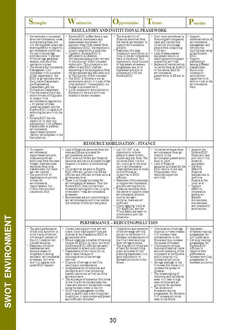 SWOT ENVIRONMENT Priorities Threats Opportunities 30 Weaknesses