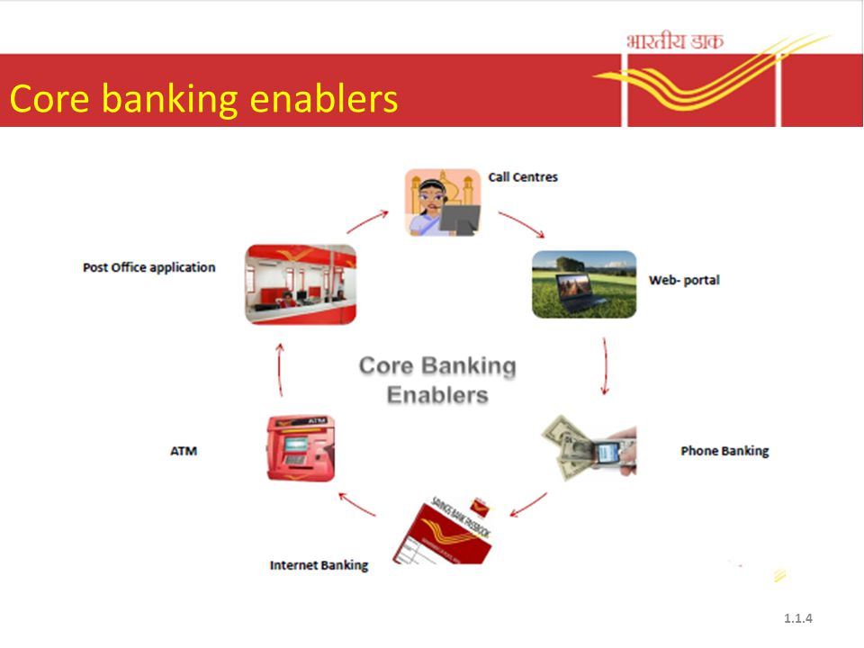 Core Banking Solution Introduction Ppt Video Online