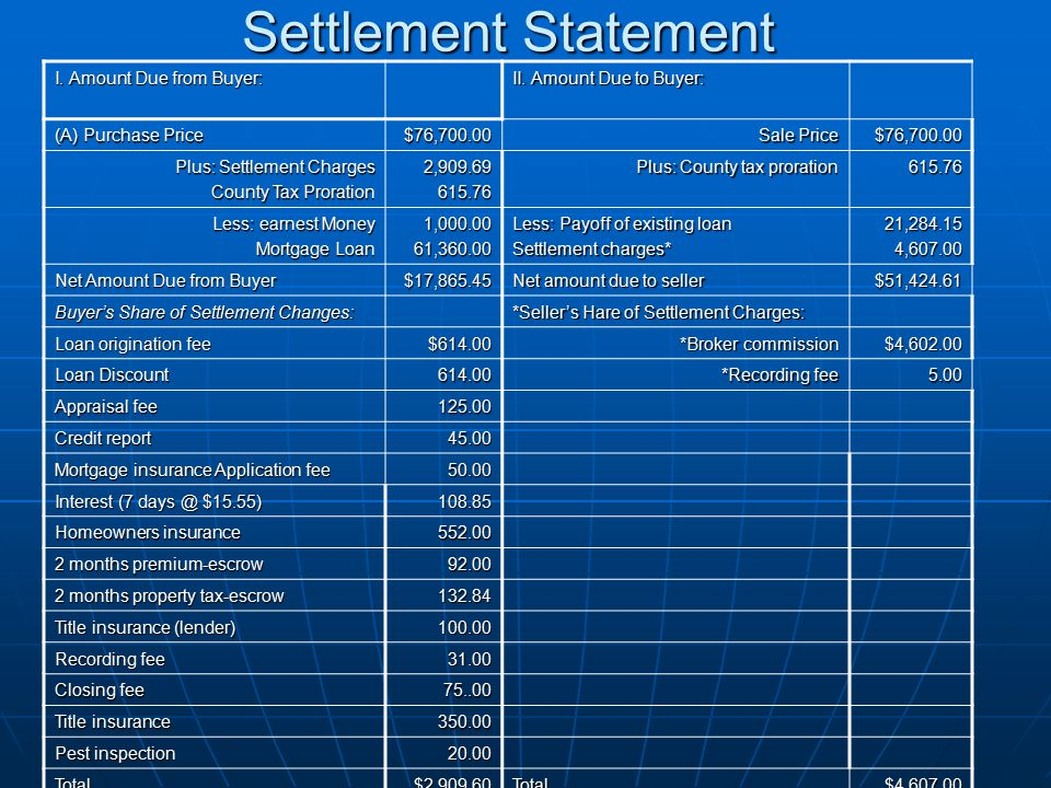 Settlement Statement I. Amount Due from Buyer:
