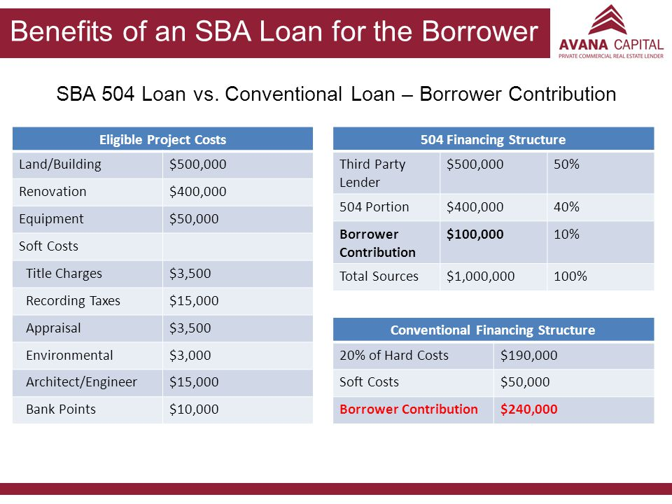 Benefits of an SBA Loan for the Borrower