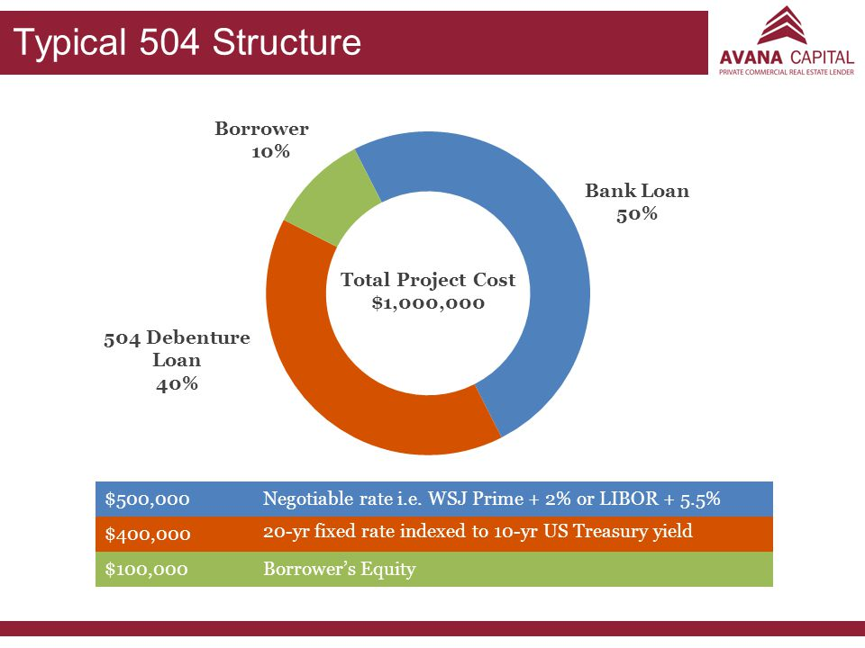 Typical 504 Structure Borrower 10% Bank Loan 50%