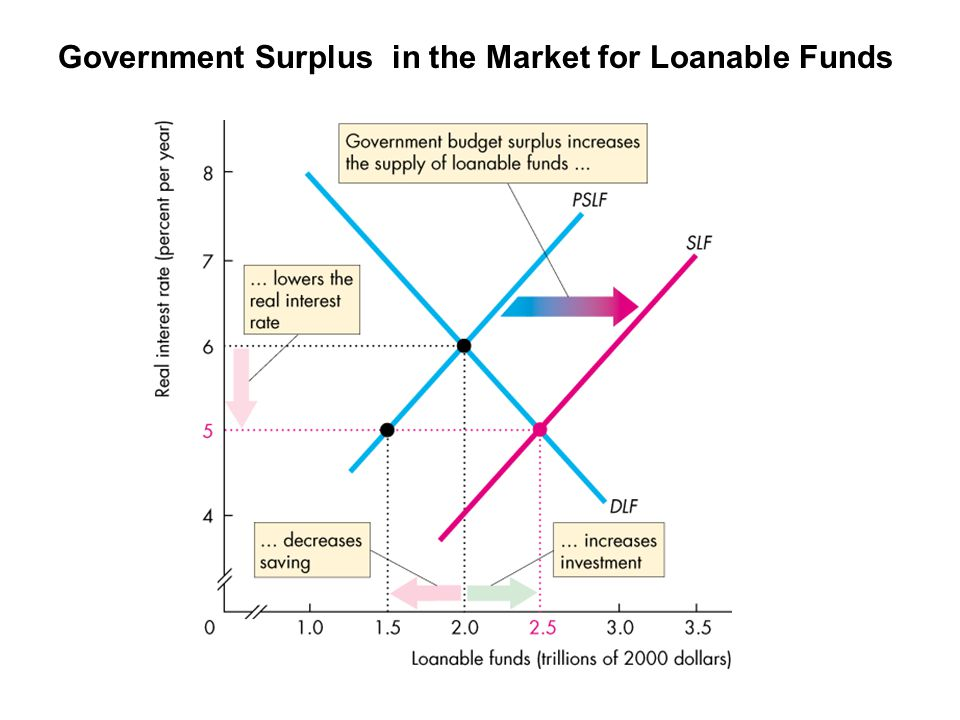 Government Surplus in the Market for Loanable Funds
