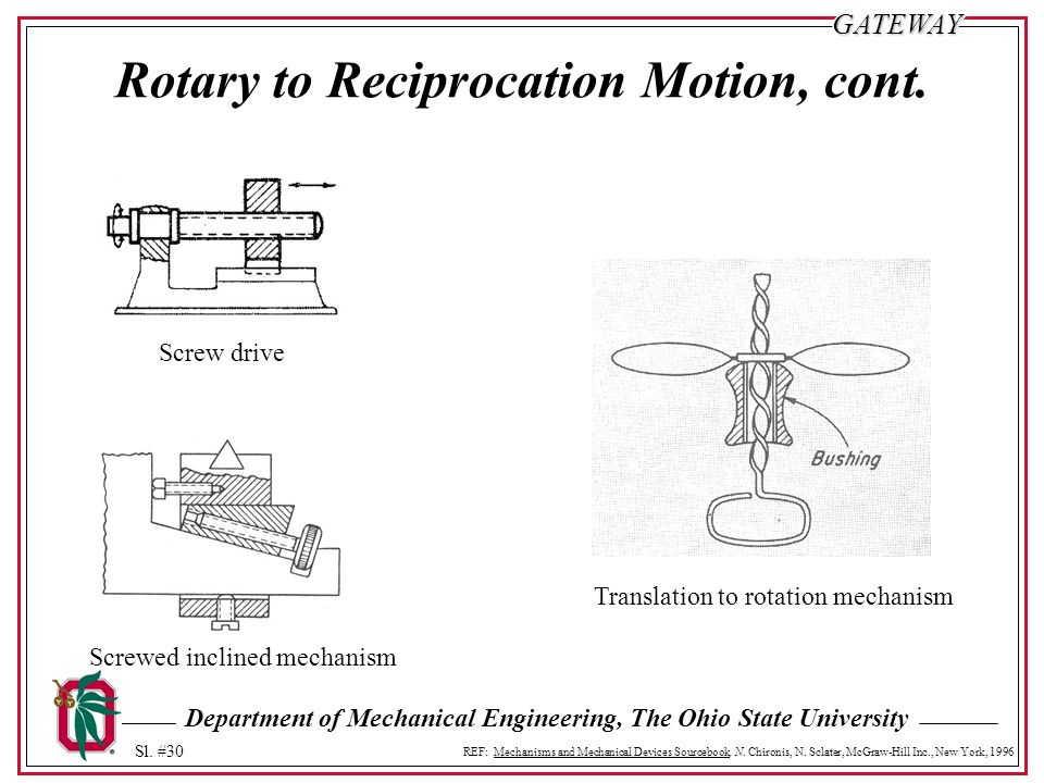Rotary to Reciprocation Motion, cont.