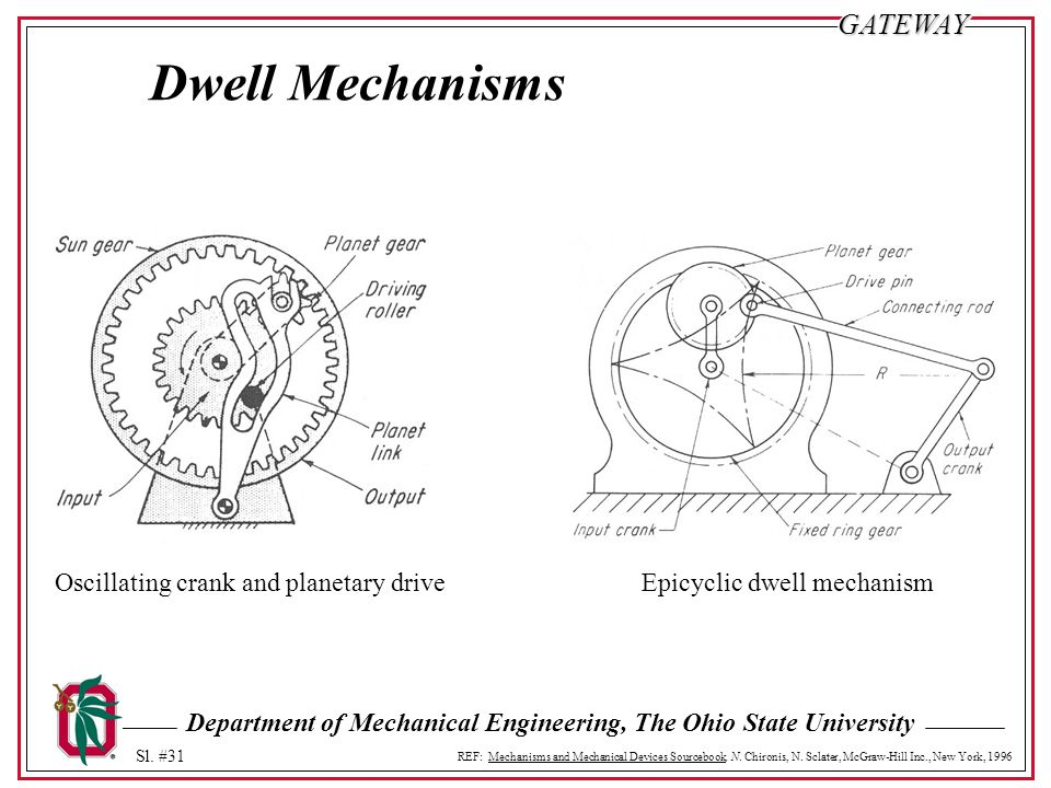 Dwell Mechanisms Oscillating crank and planetary drive