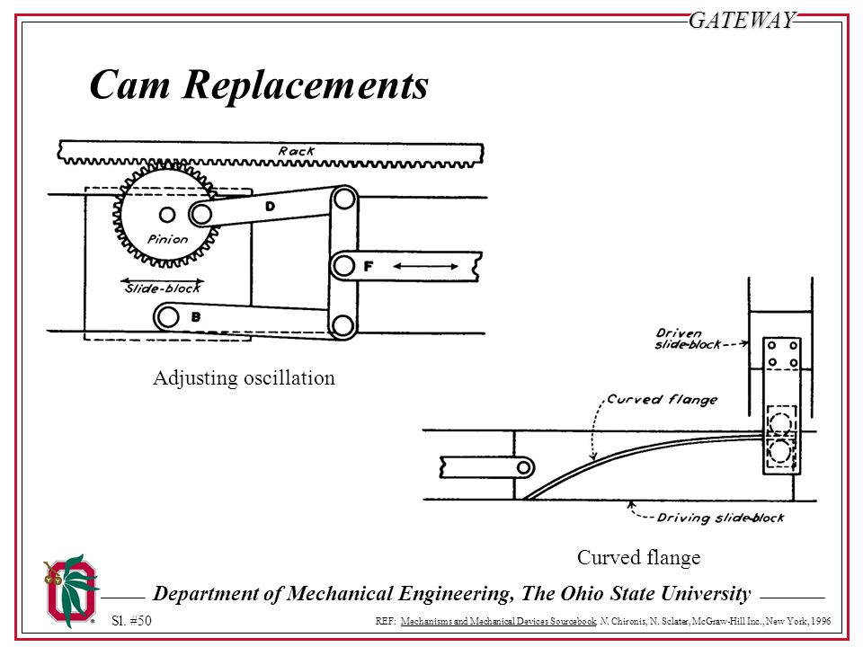 Cam Replacements Adjusting oscillation Curved flange