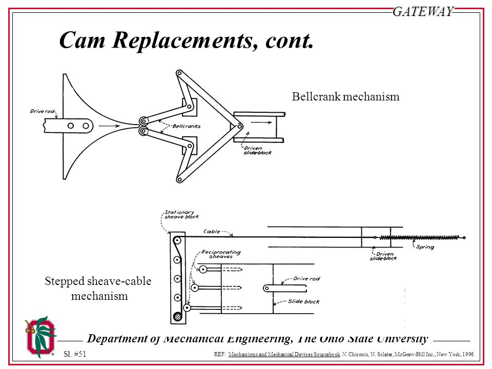 Cam Replacements, cont. Bellcrank mechanism Stepped sheave-cable