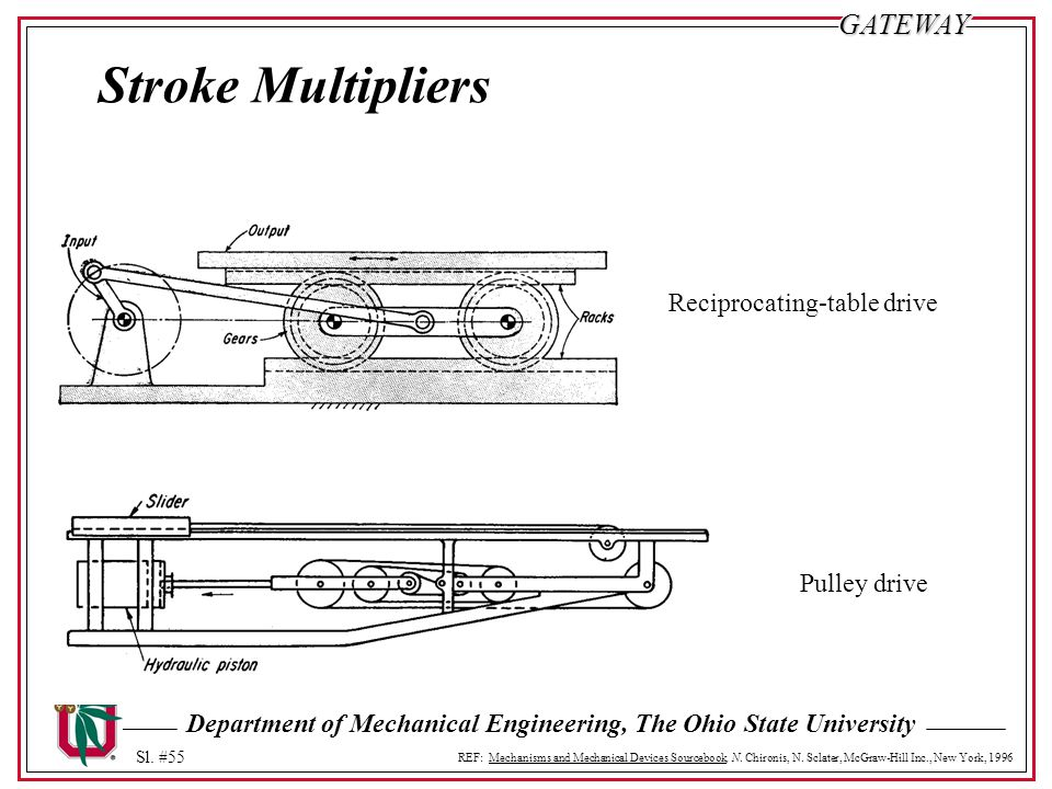 Stroke Multipliers Reciprocating-table drive Pulley drive