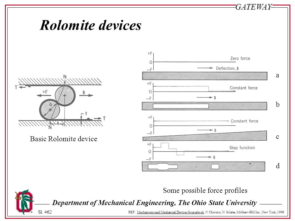 Rolomite devices a b c Basic Rolomite device d