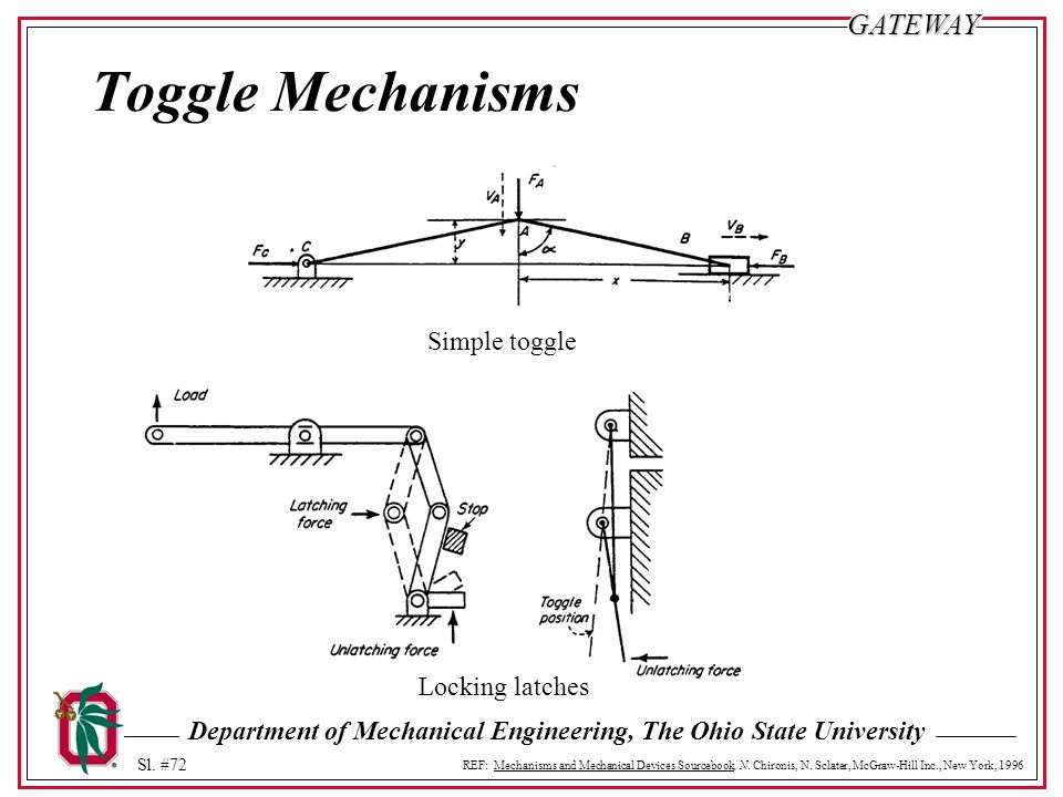 Toggle Mechanisms Simple toggle Locking latches