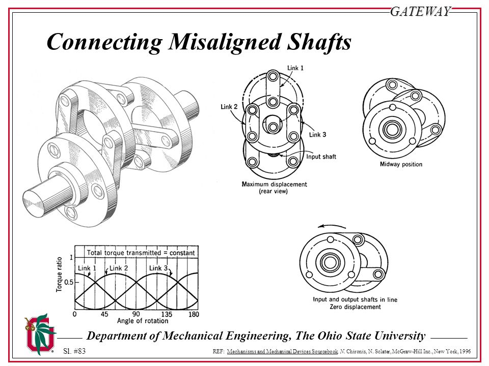 Connecting Misaligned Shafts
