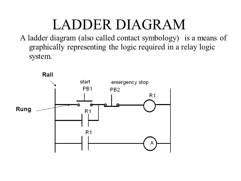 A Ladder Logic Diagram Wiring Diagram Will Be A Thing