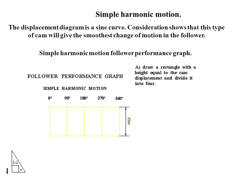 how to show an equation is simple harmonic motion