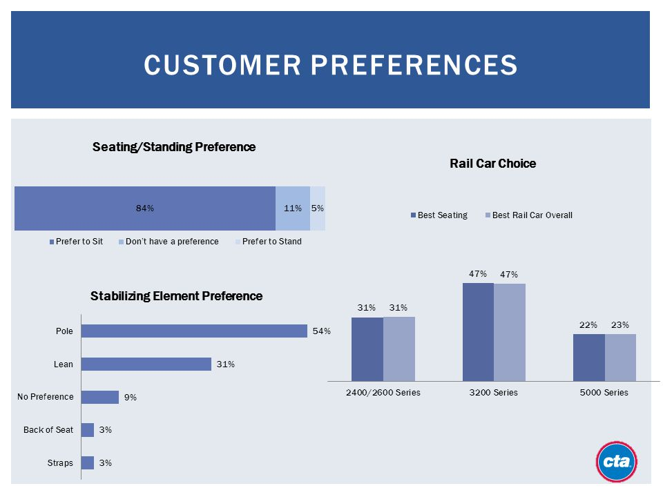 customer preference This statistic shows the preferences of customers who interact with customer services online, between a chatbot or virtual assistant and a live customer service representative, as of 2017 at the.