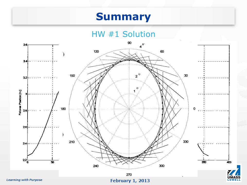 hw1 solution Solution 1 use data symbols to show data points unless there is so much data that the symbols overlap mathcad - hw1xmcd author: mw24 created date:.
