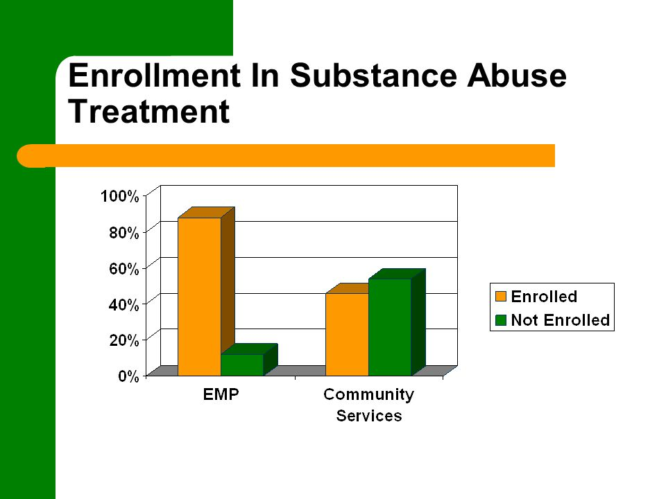 the effectiveness of the mmt program in treating opiate abuse Meridian behavioral healthcare is therapy is a pivotal part of effective substance abuse treatment drug and alcohol abuse | methadone maintenance treatment.