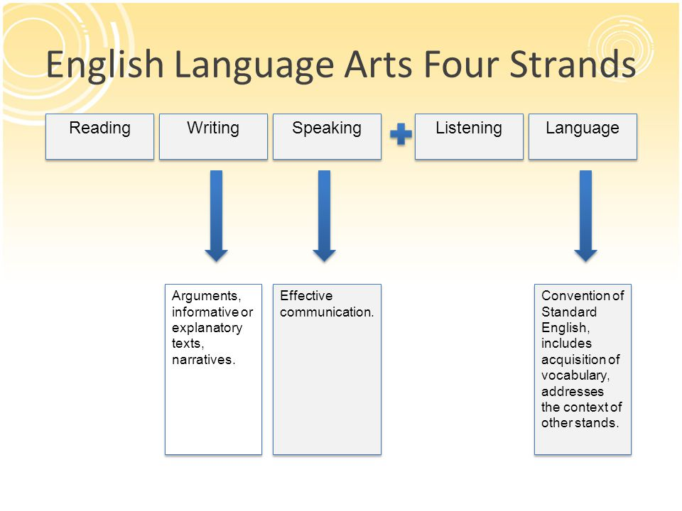 English Language Arts Four Strands