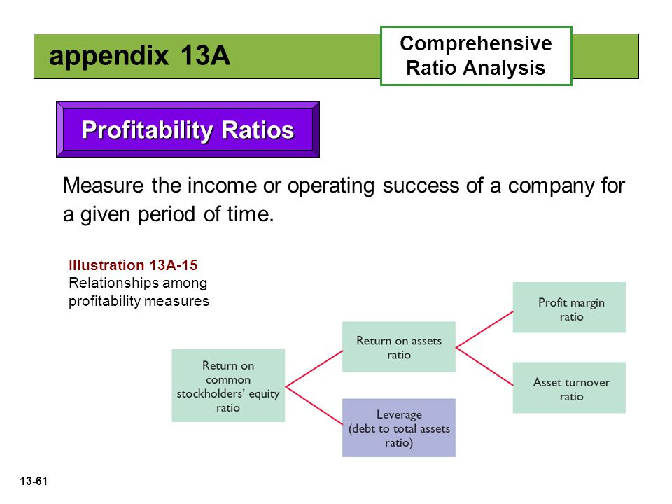 comprehensive analysis on the profitability of companies An extensive literature in economics and business provides guidelines for profit   this article evaluates breakeven and profitability analyses for firms in perfectly .
