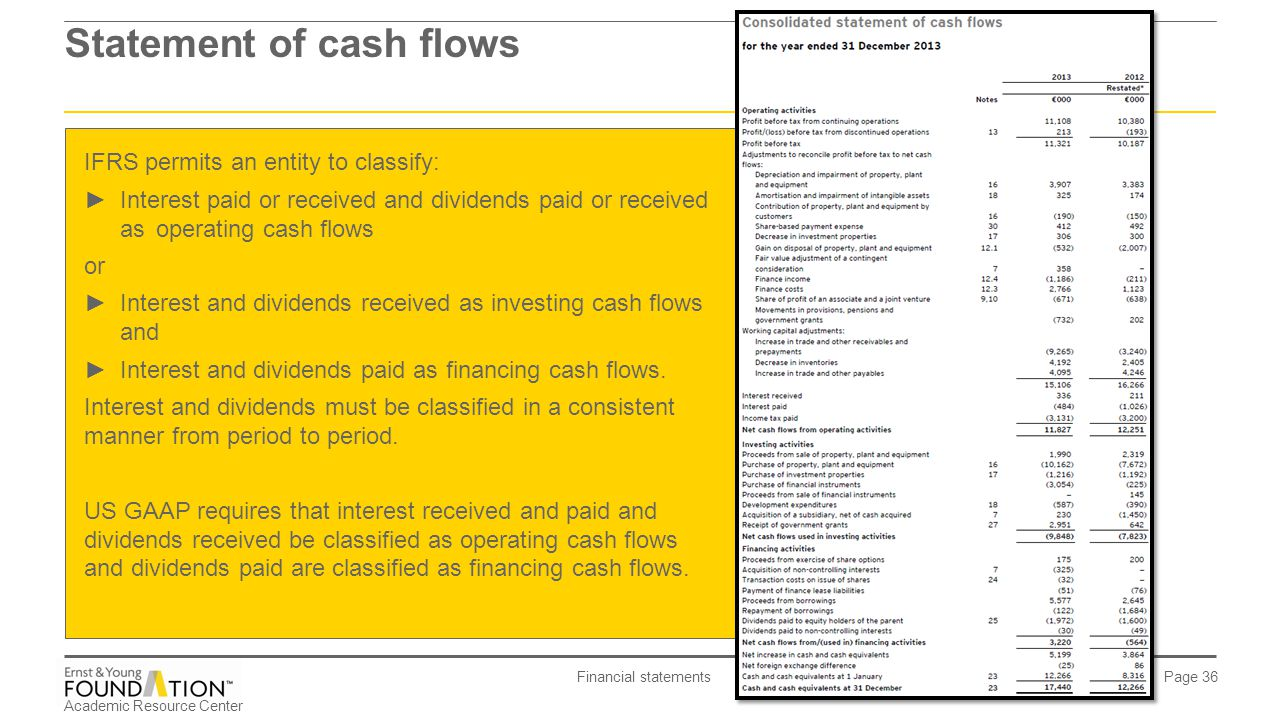 statement of cash flows Ias 7 requires an entity to present a statement of cash flows as an integral part of its primary financial statements cash flows are classified and presented into.