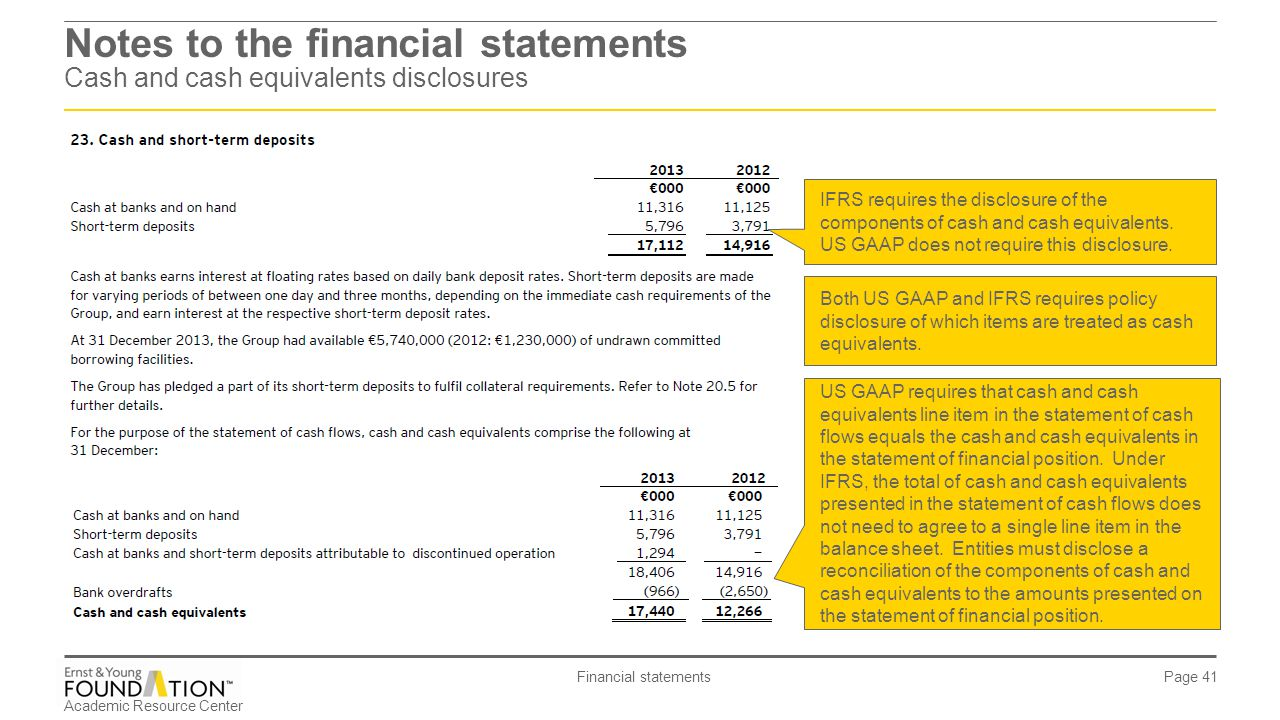 financial statement disclosures Notes to consolidated financial statements dollars in millions except per share amounts noncontrolling interests reporting in december 2007, the  our financial statements or footnote disclosures fair value measurements and disclosures in april 2009, the fasb issued staff positions that require enhanced.