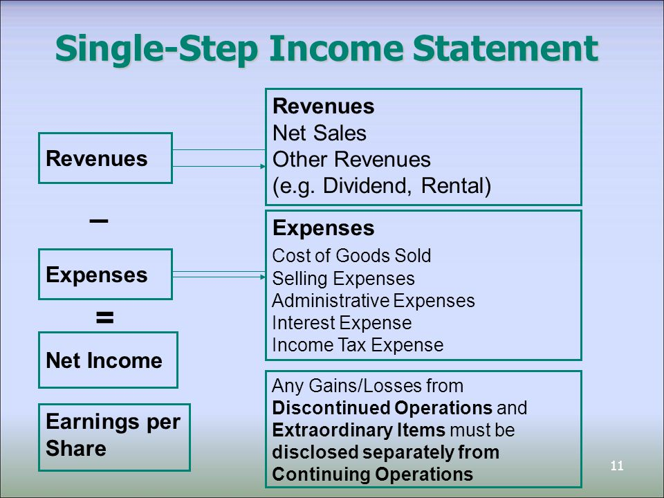Chapter 4 Reporting Financial Performance Ppt Download