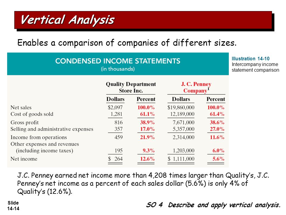 an analysis of the income statement of various companies Vertical analysis, also called common-size analysis, focuses on the relative size of different line items so that you can easily compare the income statements and balance sheets of different sized companies.