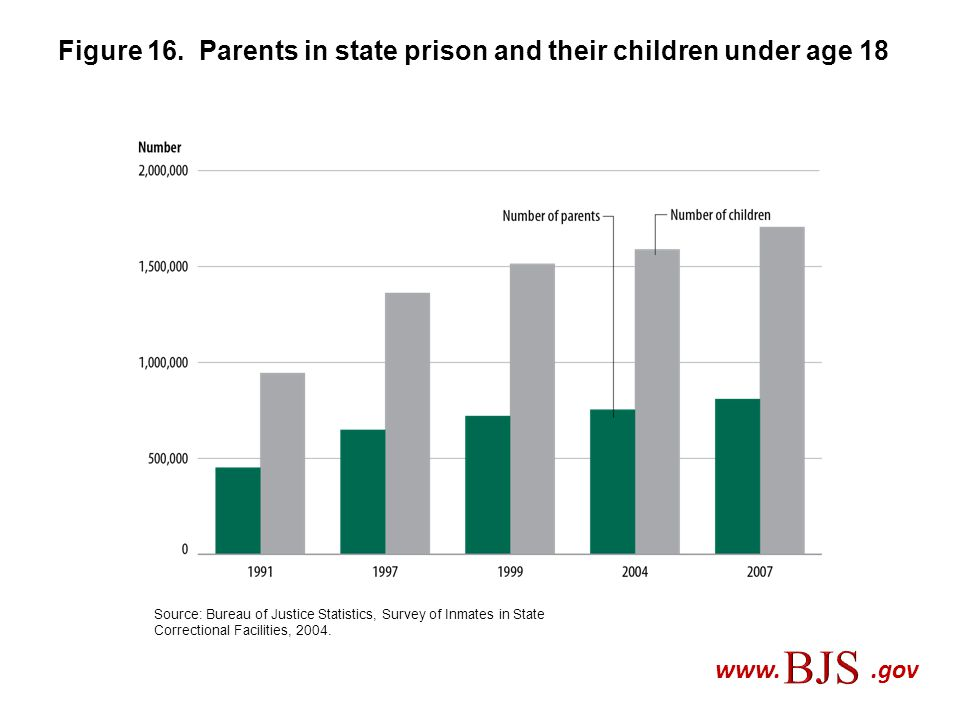 Figure 16. Parents in state prison and their children under age 18