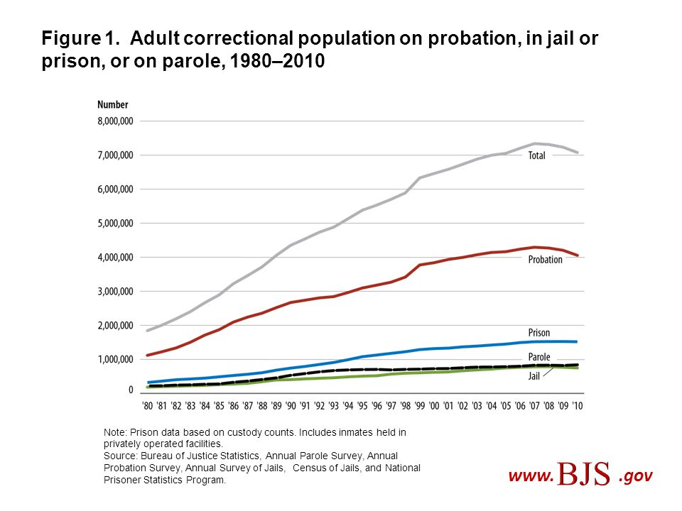Figure 1. Adult correctional population on probation, in jail or prison, or on parole, 1980–2010