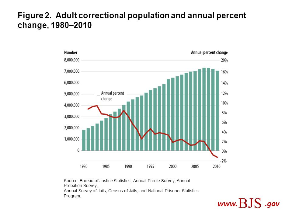 Figure 2. Adult correctional population and annual percent change, 1980–2010