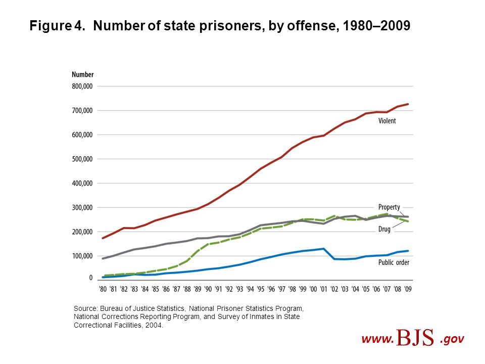 Figure 4. Number of state prisoners, by offense, 1980–2009