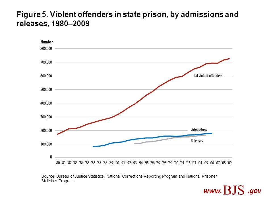 Figure 5. Violent offenders in state prison, by admissions and releases, 1980–2009