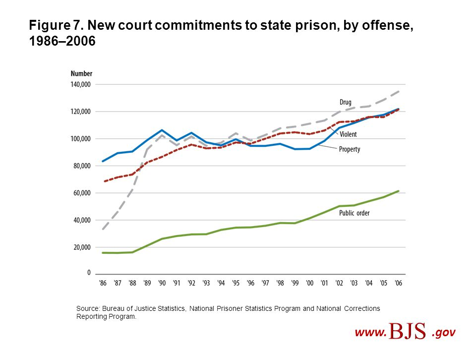 Figure 7. New court commitments to state prison, by offense, 1986–2006