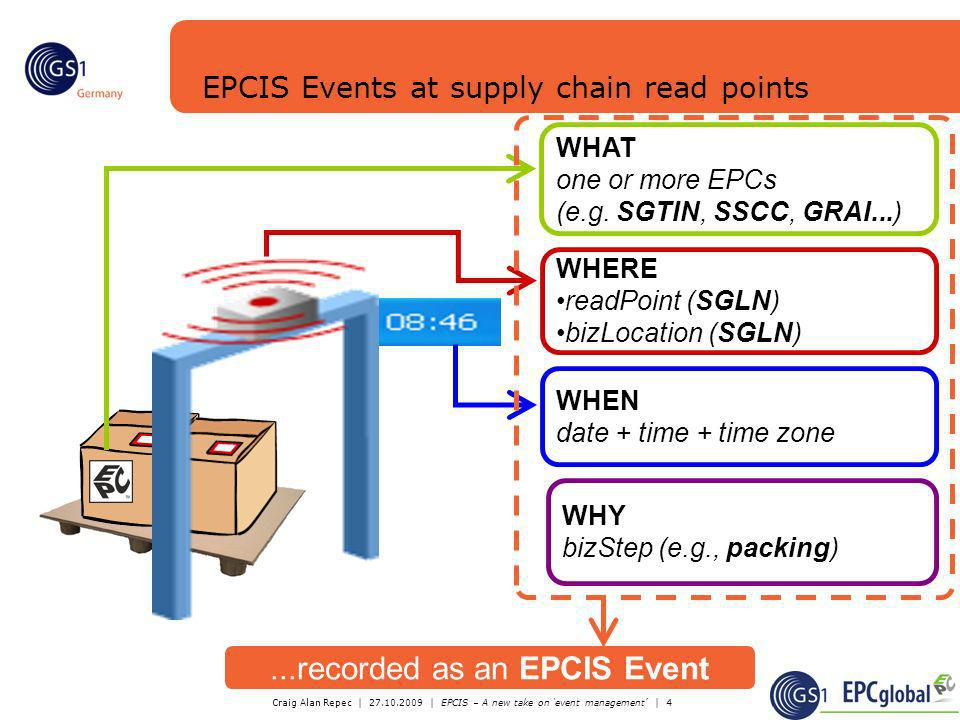 EPCIS Events at supply chain read points