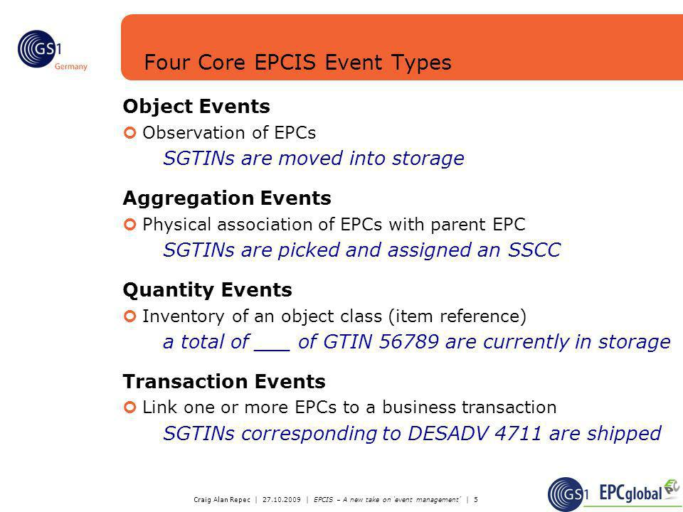 Four Core EPCIS Event Types