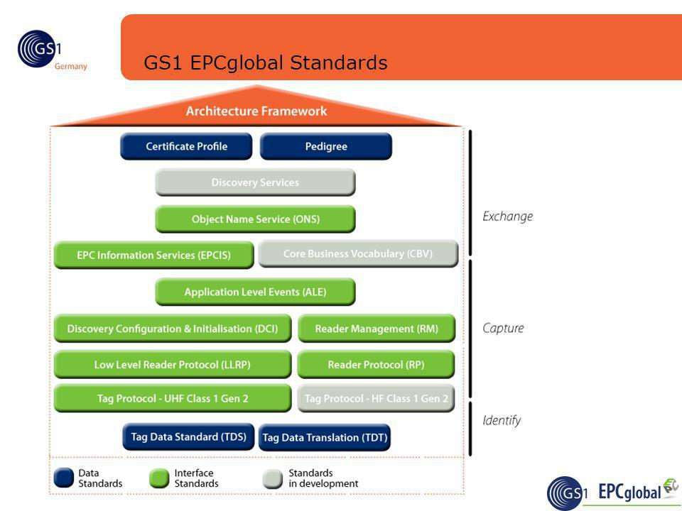 GS1 EPCglobal Standards