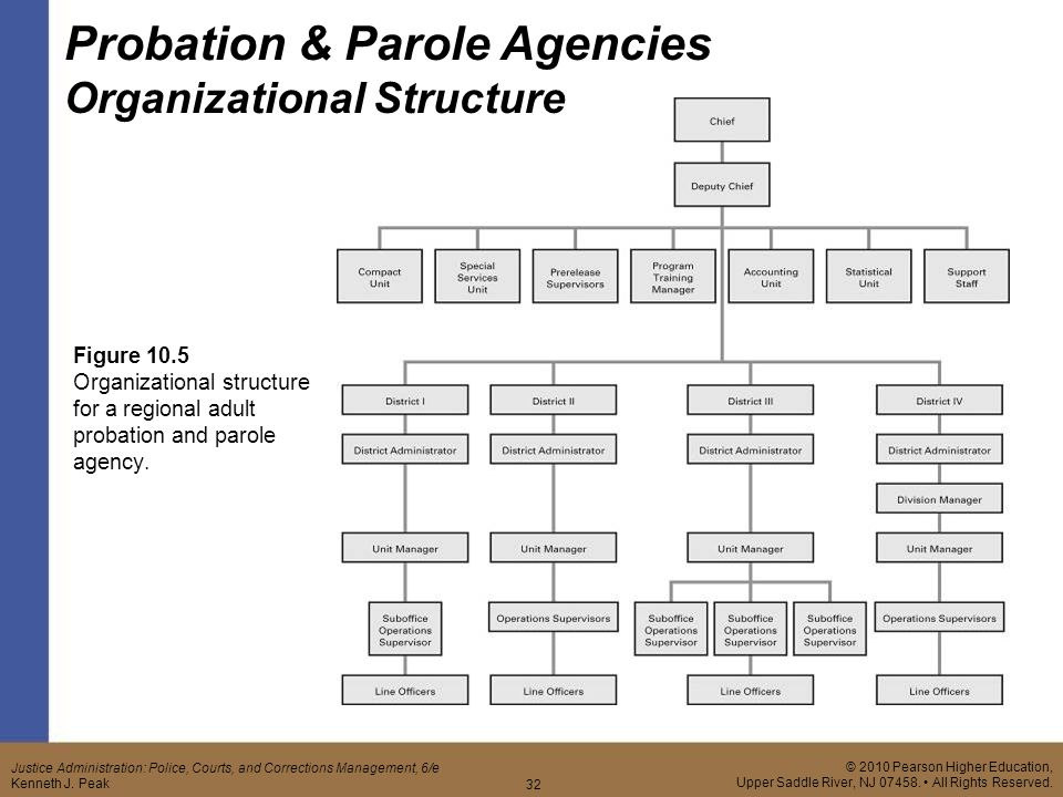 parole and its impact on prison systems in america essay Crime in america - parole  the three- strikes laws has a great impact on the overpopulation of our prison systems because  a look on the impact of capital.
