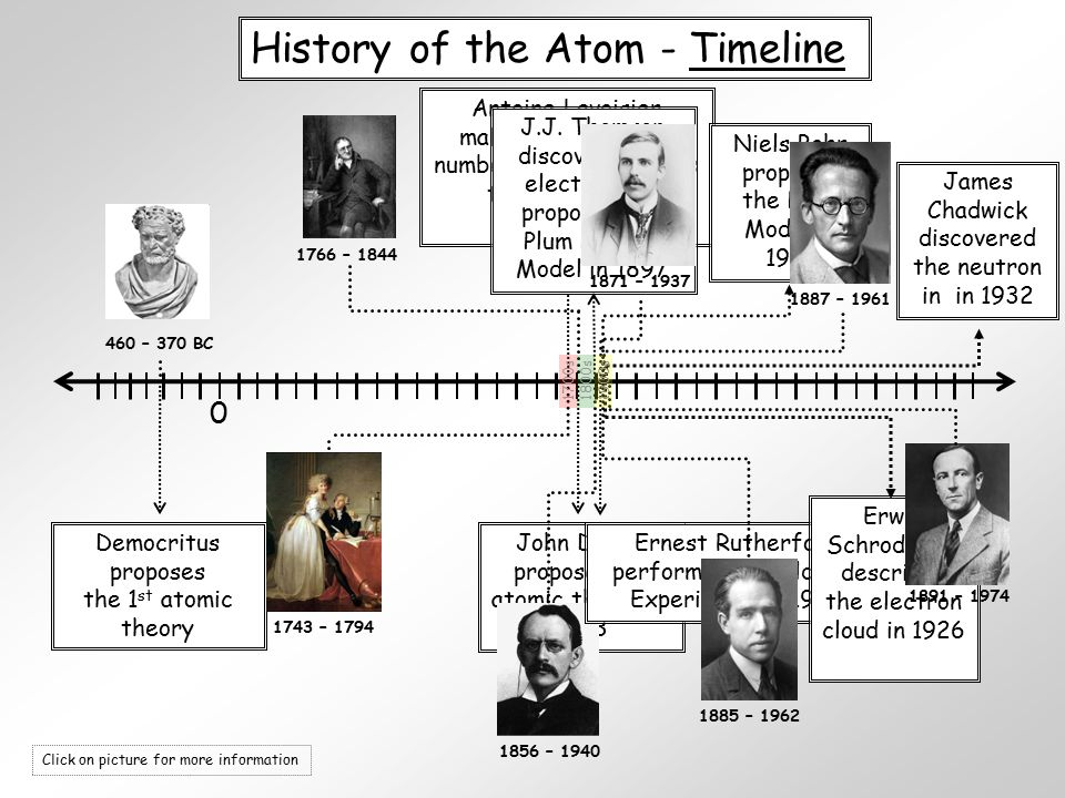 scientists and their theories His 'proto-scientific method' involved making meticulous observations about   the strict scientific method, they would never have published their theories and.