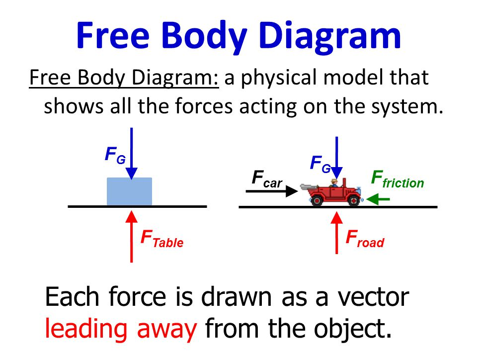 Dynamics the laws of motion ppt download 21 free body diagram ccuart Gallery