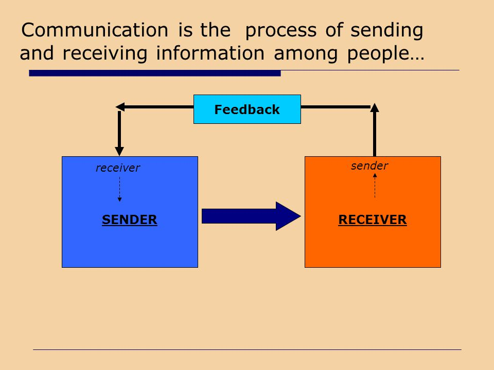 Communication is the process of sending and receiving information among people…