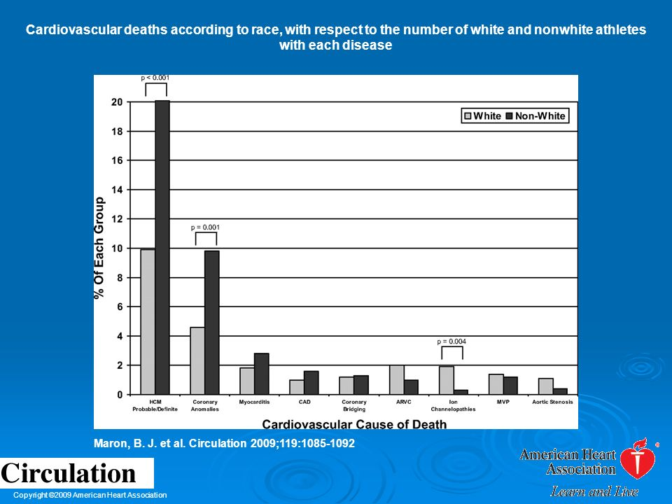 Cardiovascular deaths according to race, with respect to the number of white and nonwhite athletes with each disease