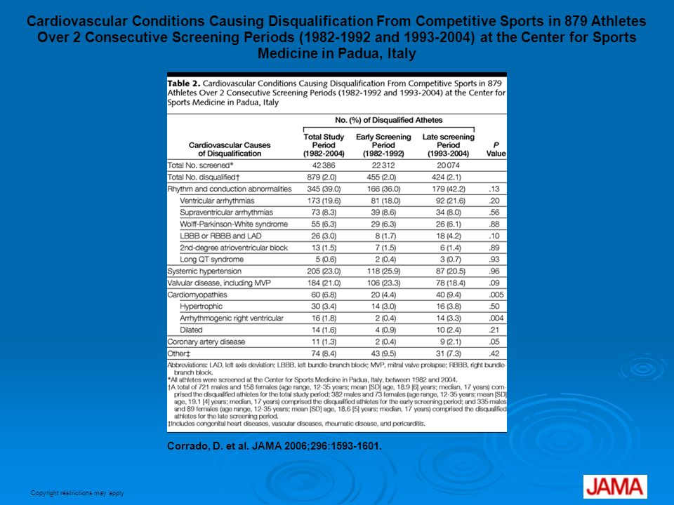 Cardiovascular Conditions Causing Disqualification From Competitive Sports in 879 Athletes Over 2 Consecutive Screening Periods (1982-1992 and 1993-2004) at the Center for Sports Medicine in Padua, Italy