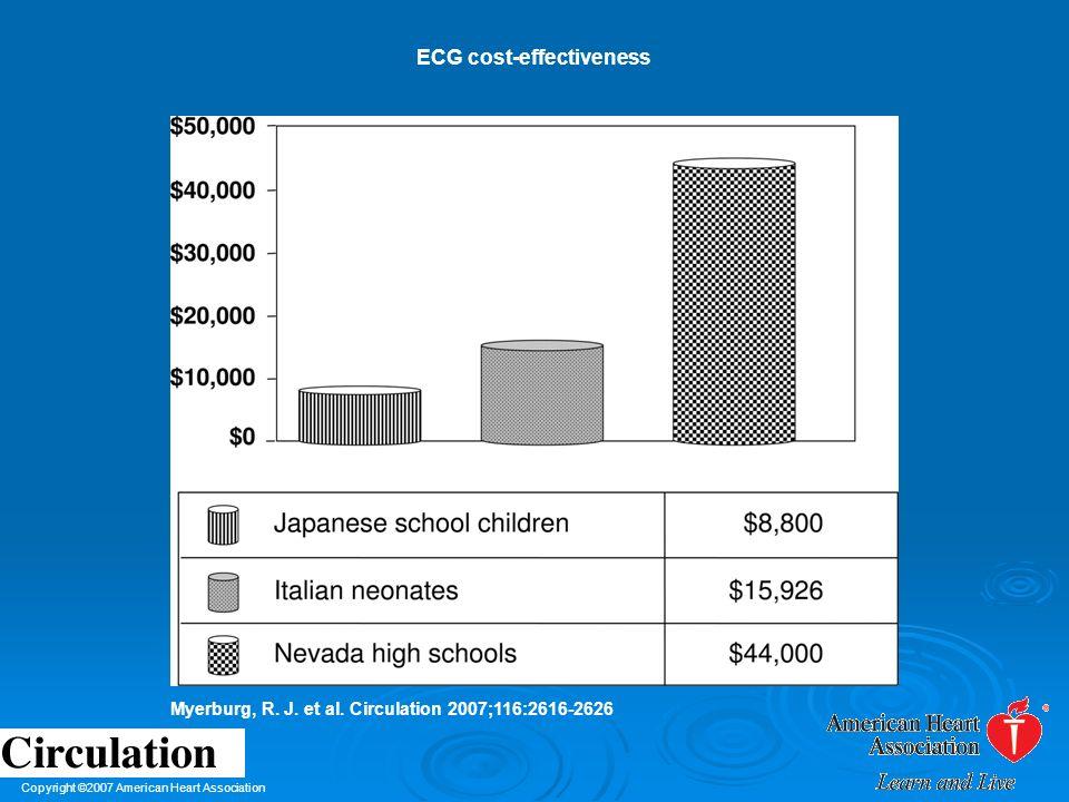 ECG cost-effectiveness