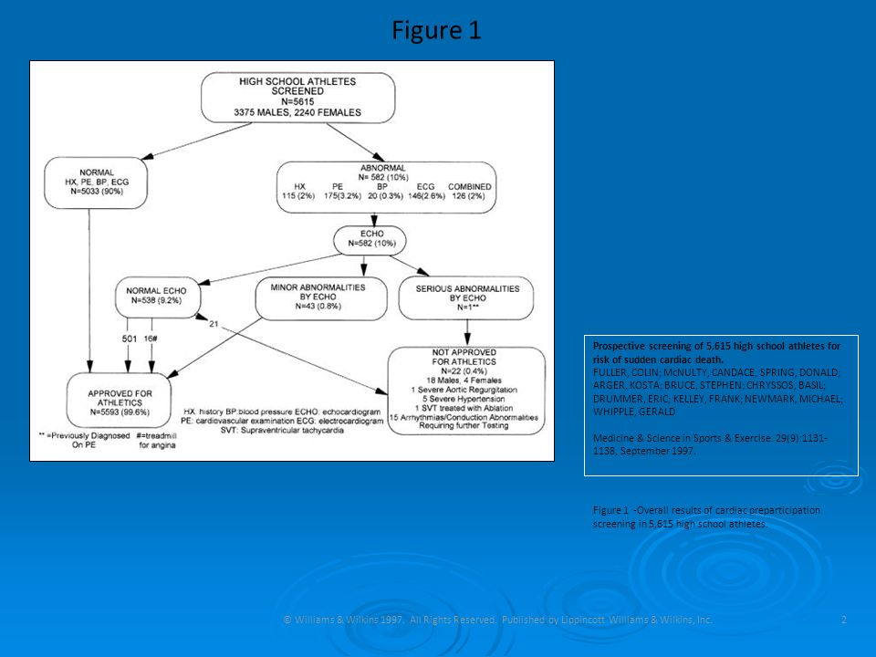 Figure 1 Prospective screening of 5,615 high school athletes for risk of sudden cardiac death.