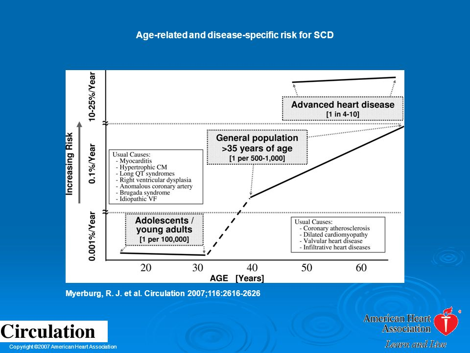 Age-related and disease-specific risk for SCD