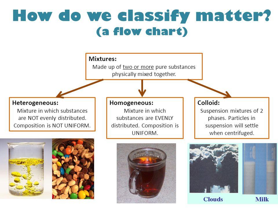 Classifying Matter Flow Chart