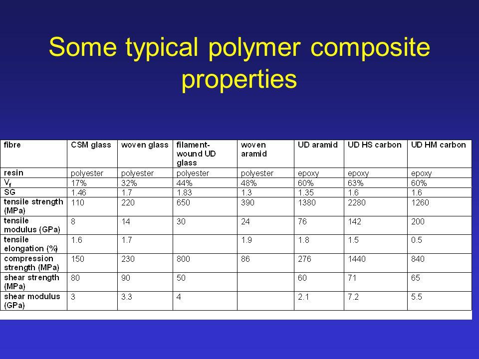 Composite Materials Fundamental Questions Ppt Download