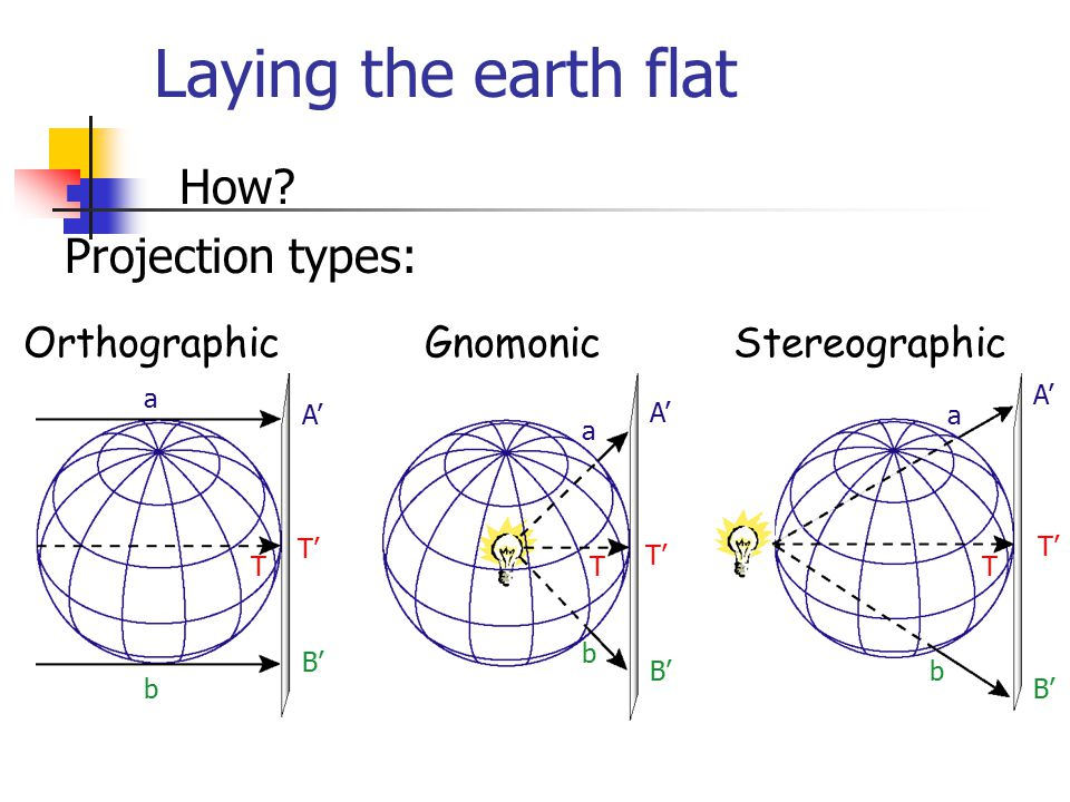 Laying the earth flat How Projection types: Orthographic Gnomonic