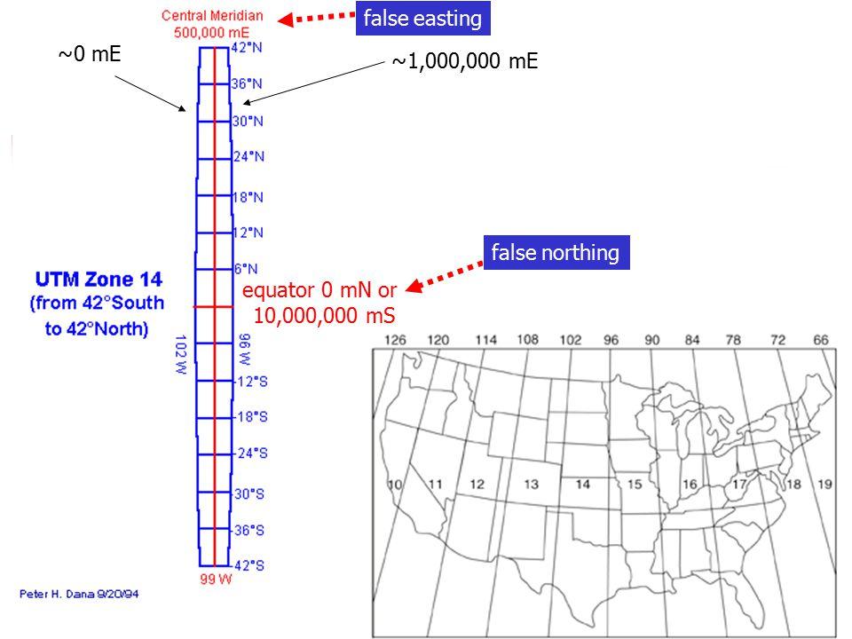 false easting ~0 mE ~1,000,000 mE false northing equator 0 mN or 10,000,000 mS