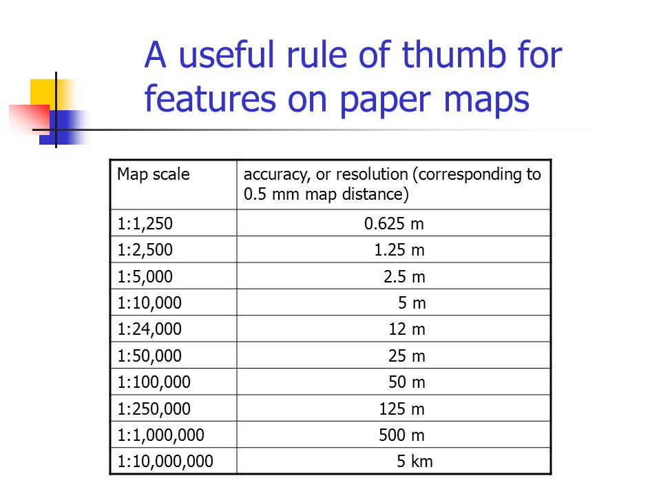A useful rule of thumb for features on paper maps
